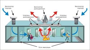 Система дымоудаления - монтаж и обслуживание в компании Пожцентр-НН